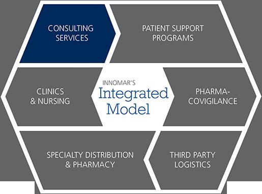 Innomar's Integrated Model infographic