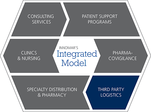 Innomar's Integrated Model infographic